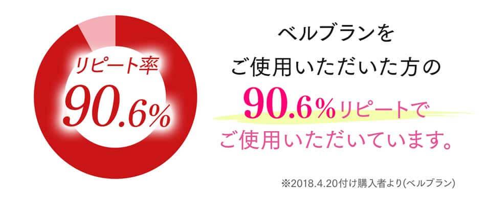 リピート率90.6%。ベルブランをご使用いただいた方の90.6%リピートでご使用いただいています。
